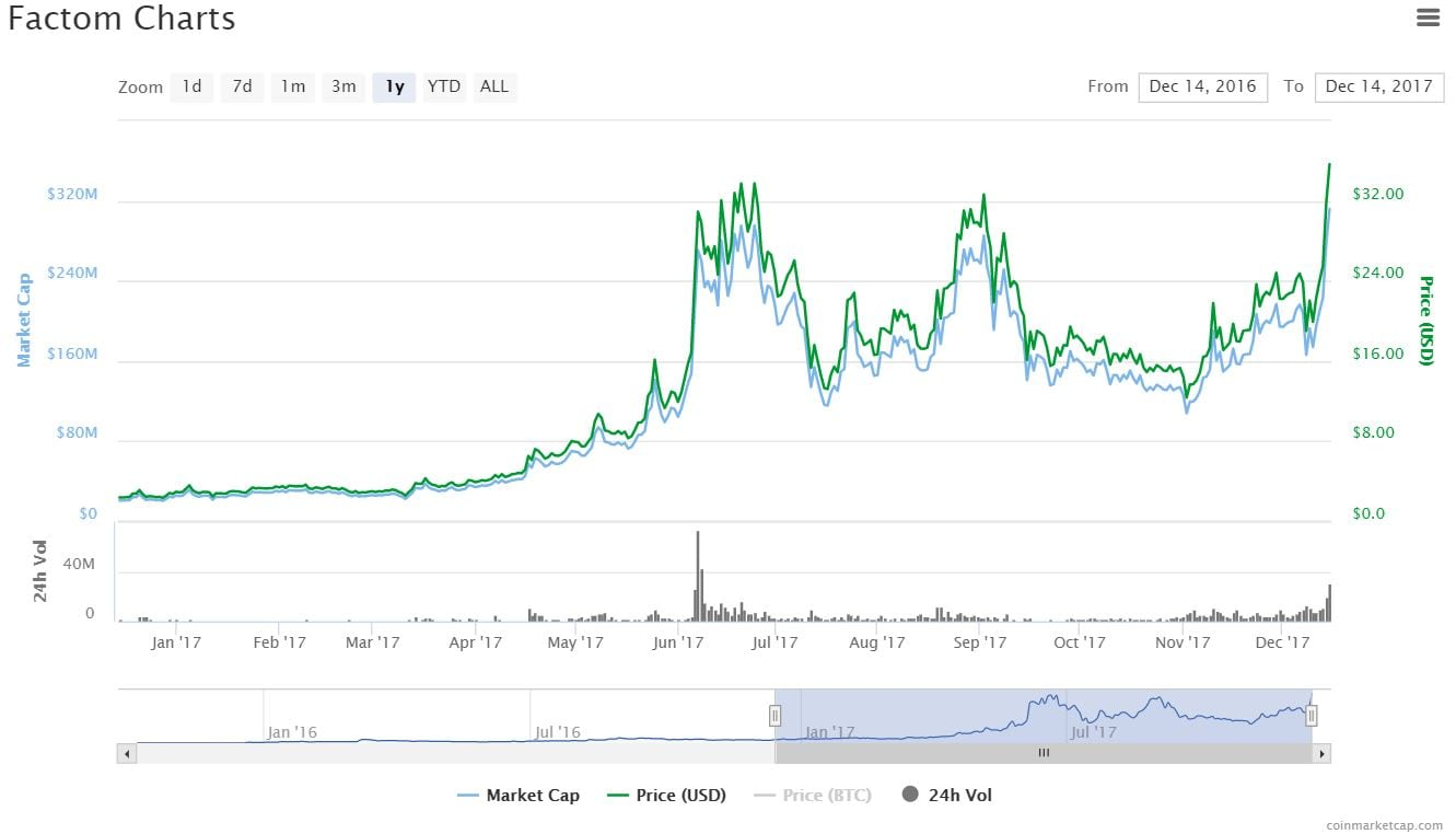 FactomCharts101 - Factom (FCT) - New Chief Marketing Officer ramps up Price - 2018 Predictions