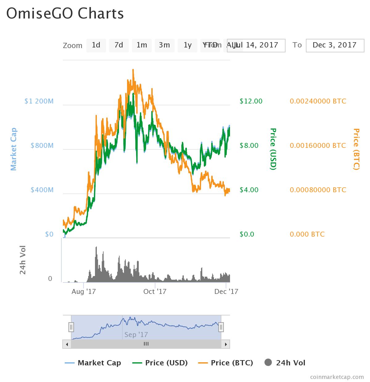 OG - OmiseGO (OMG) Almost at $1 Billion; Whats Next for OMG