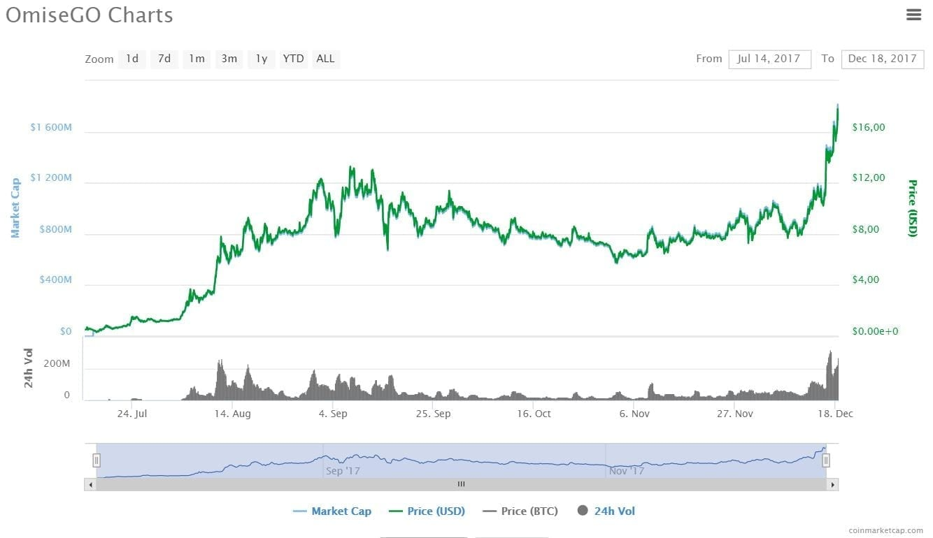 OmiseGOchart18 12 - OmiseGO (OMG) - Prices go up almost 100% after Ethereum's founder Statement