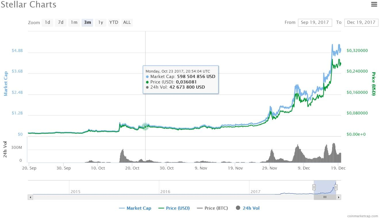 Stellar19DEC - Why Stellar (XLM) will reach $1 USD Sooner Than You Think