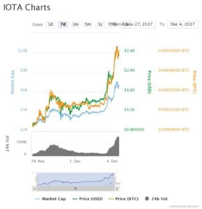 chart 290x300 - IOTA Explodes with Launch of Data Marketplace