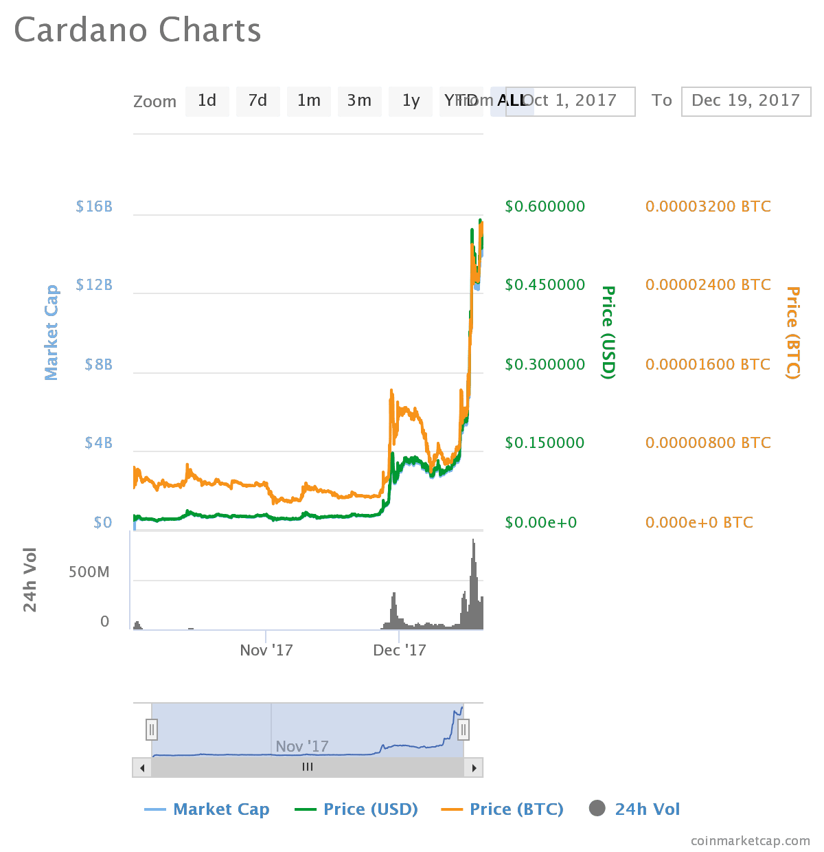 chart 7 - Massive Surge on Cardano (ADA) Price Up over 200% in a Week