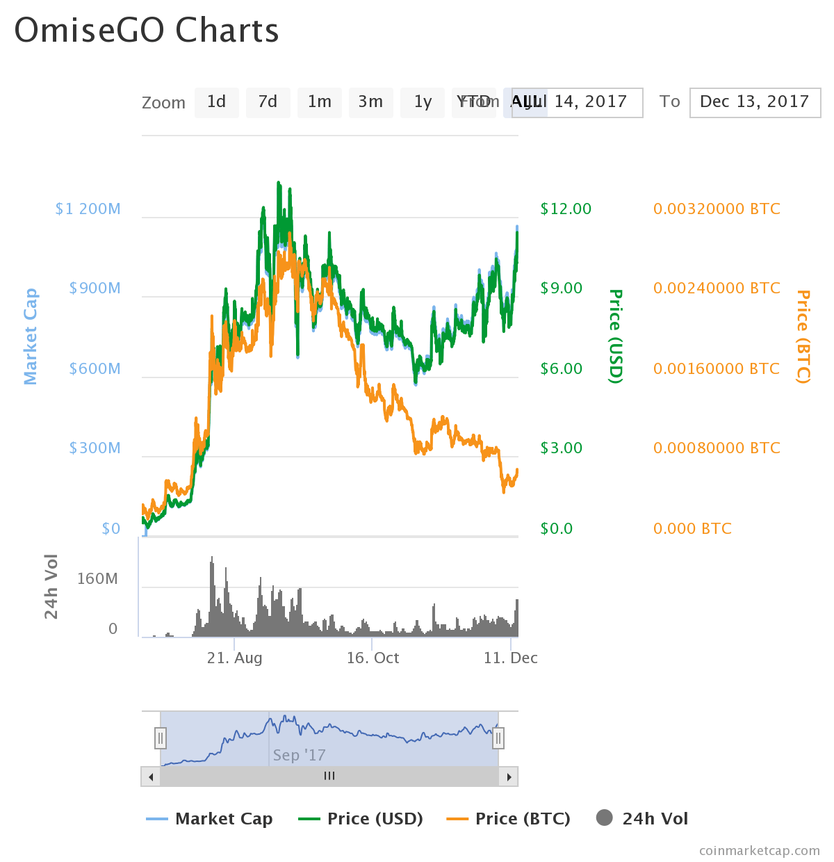 chart1 1 - Catching Up to OmiseGO (OMG): Revolutionary Financial Solutions