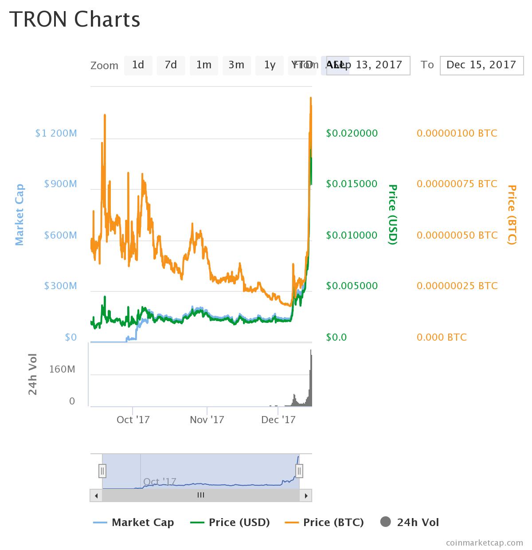 chart1 2 - TRON (TRX) - Nerd Coin
