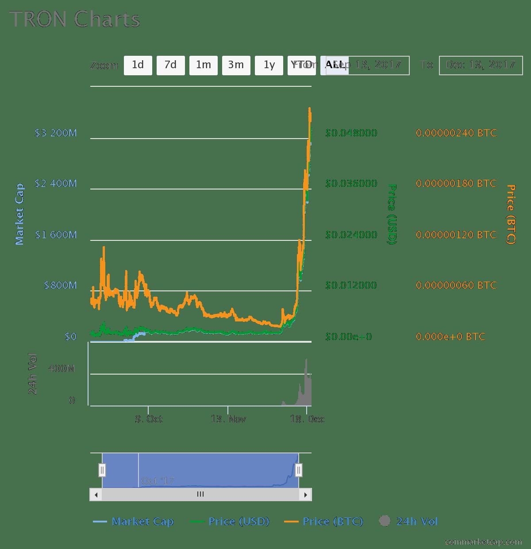 chart1 3 - TRON (TRX) A Second Chance at Bitcoin