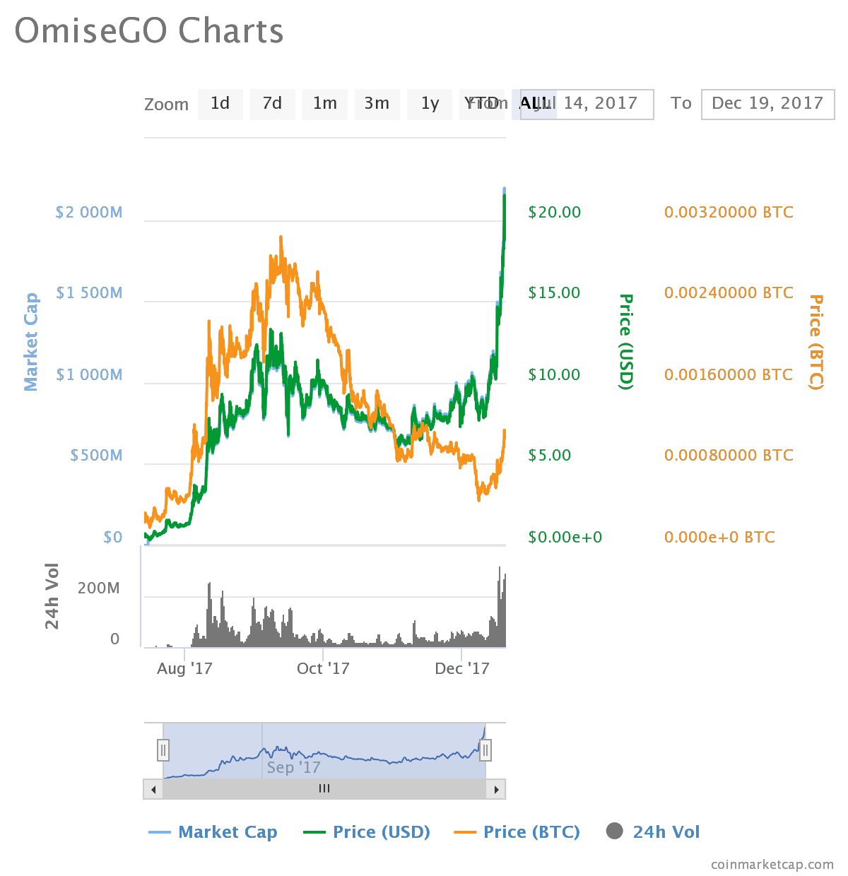 chart1 4 - Massive Rise in Price OmiseGO (OMG) Up Over 100% in a Week