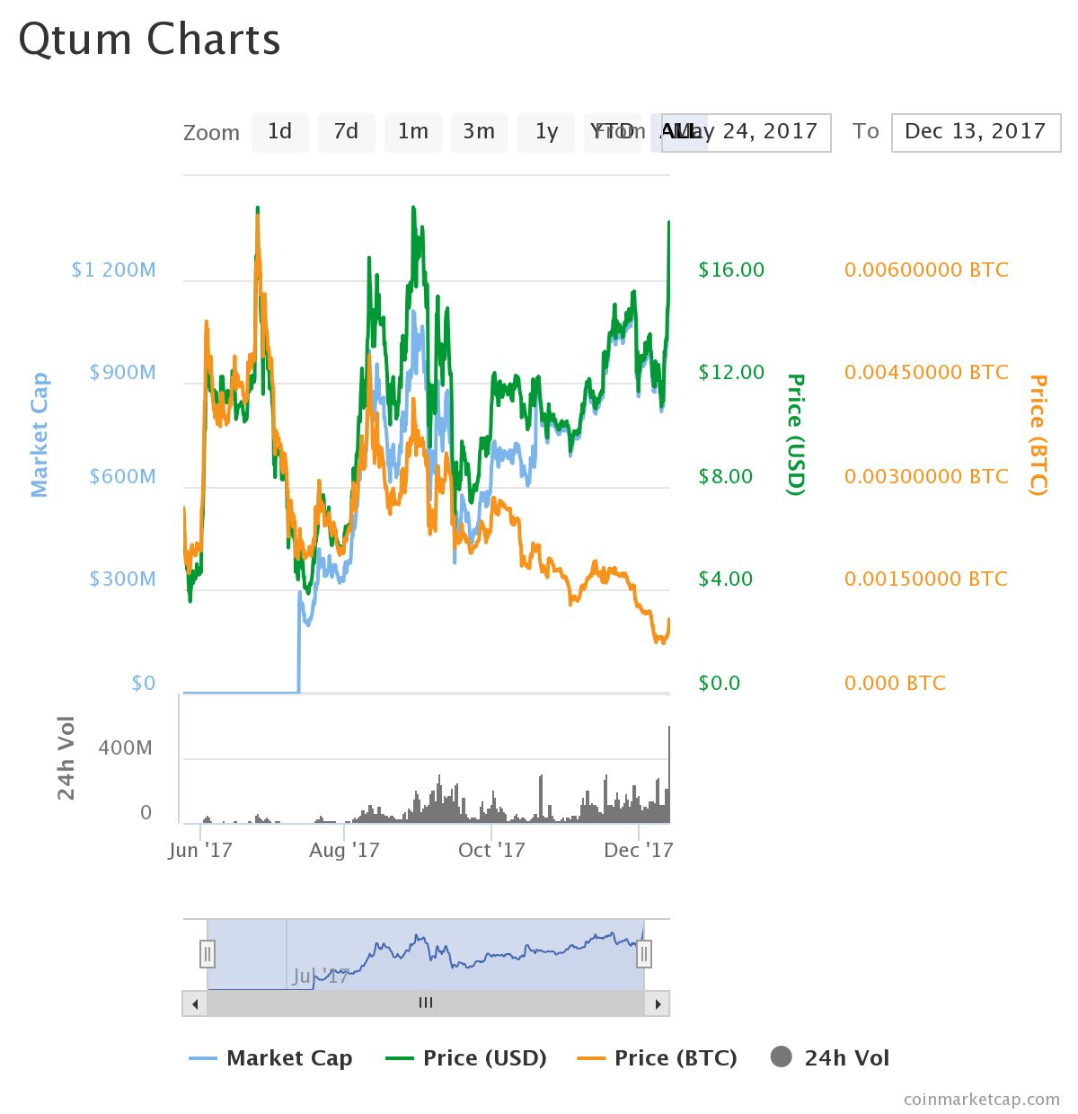 chart3 - Qtum (QTUM) the Best of Everything: Making the Blockchain of the Future