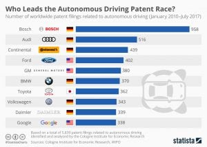 chartoftheday 10879 autonomous driving patents n 300x214 - Netherlands To Start Implementing IOTA (MIOTA) For Administrating Legal Documents