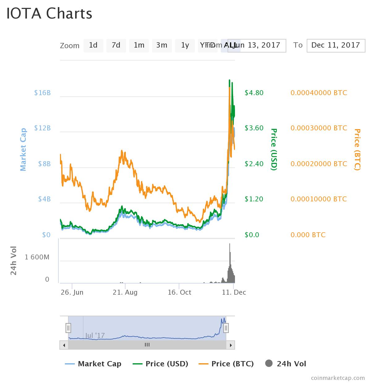 iota - The IOTA (MIOTA) Takeover is Coming