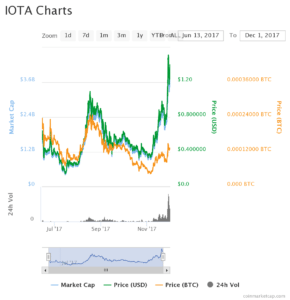 iotachart 290x300 - IOTA (MIOTA) Advancements Continue to Push forward the Technological Revolution