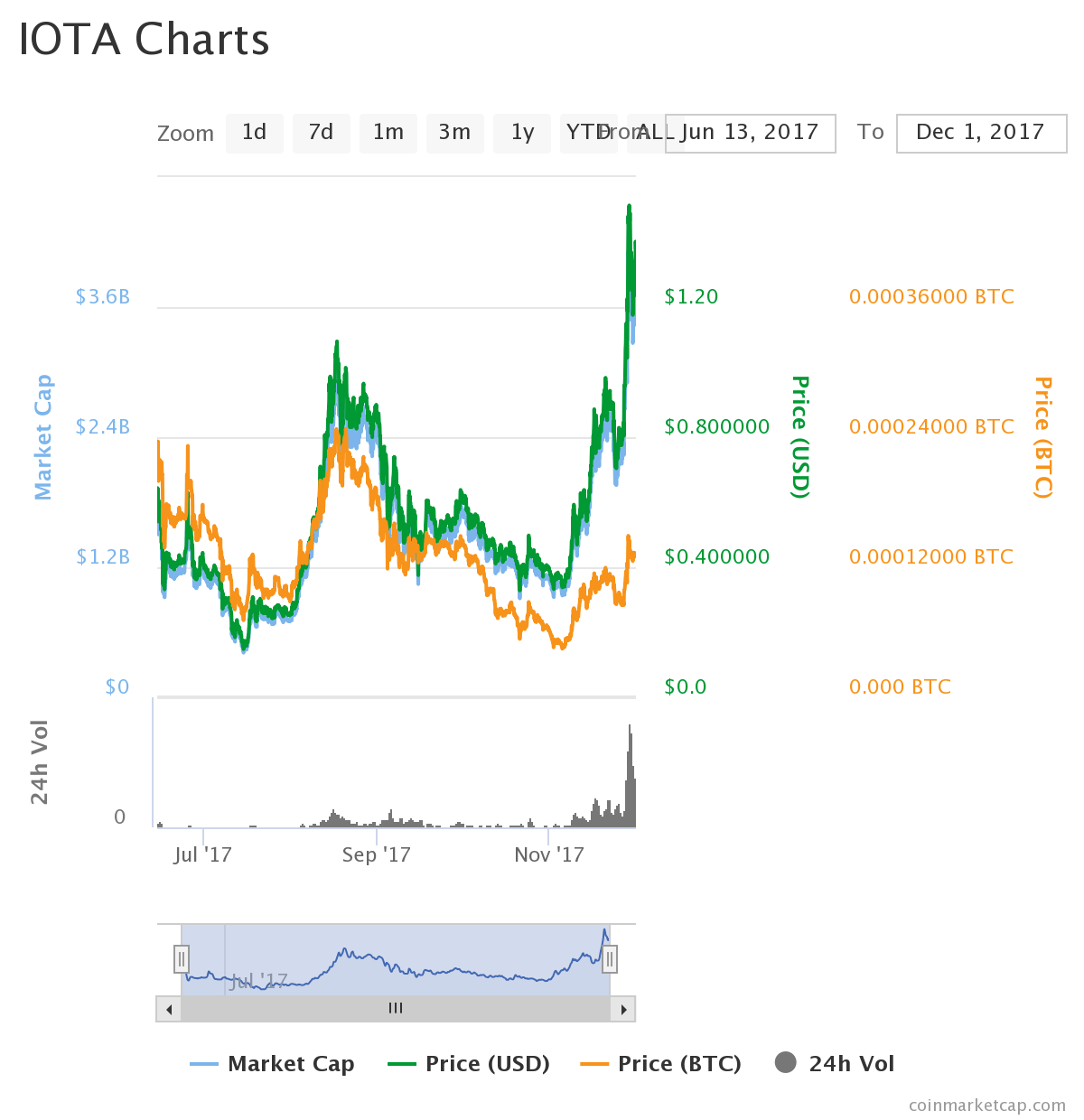 iotachart - Why IOTA (MIOTA) Could See a Major Boost in 2018