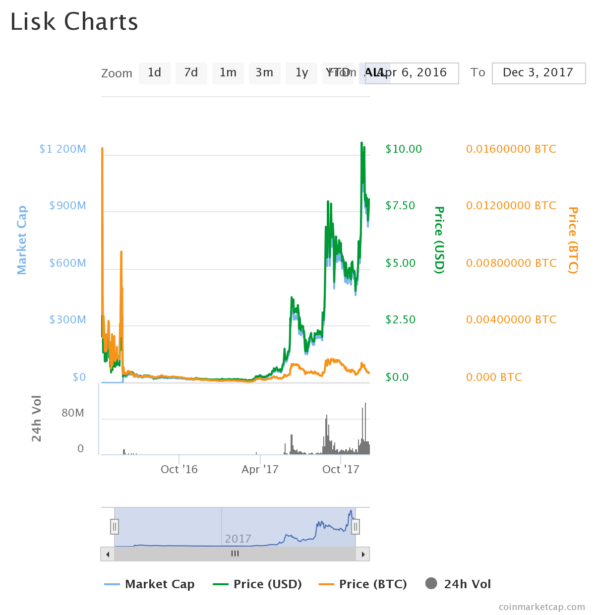 listchart - Lisk (LSK) Sitting at #19 in Coin Market Cap – 2018's Projections