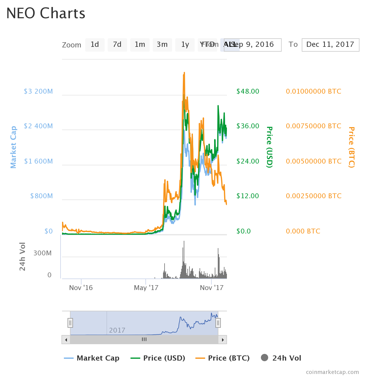 NEO (NEO) Will Be The Currency Of 2018: Invest In The