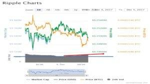ripple 24 hour chart 300x169 - IOTA Barreling towards Ripple in Market Cap - IOTA to pass Ripple soon?