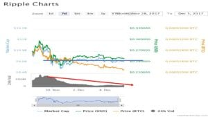 ripple 7 day chart 300x169 - IOTA Barreling towards Ripple in Market Cap - IOTA to pass Ripple soon?