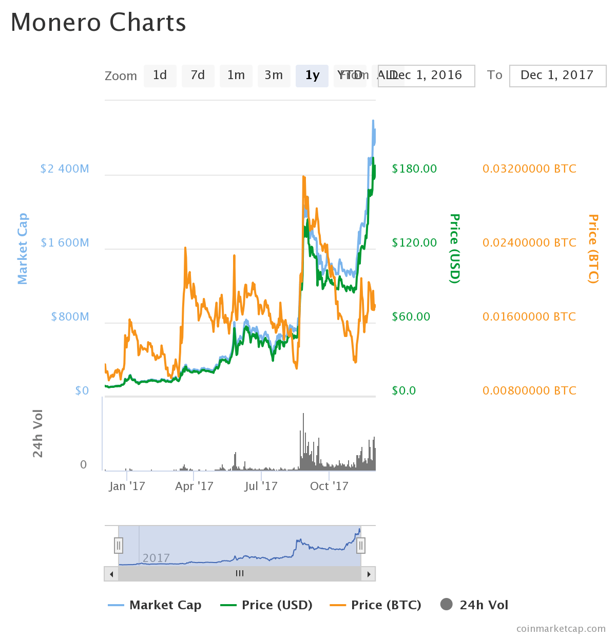 xmrchart - Monero (XMR): The New Face of Cryptocurrency
