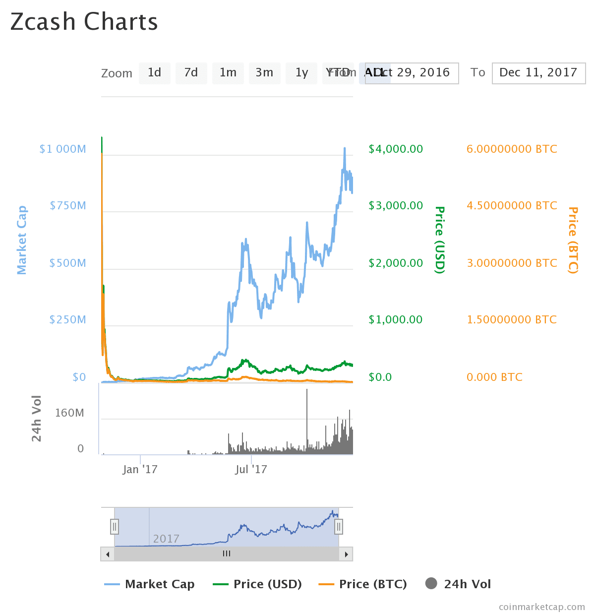 zcash - Fastest Rise to the Top: Why Zcash (ZEC) is Taking Over