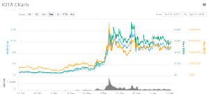 IOTA MIOTA 3 72 9 34 CoinMarketCap 300x140 - IOTA (MIOTA) Has the Tech But Not Enough Buzz