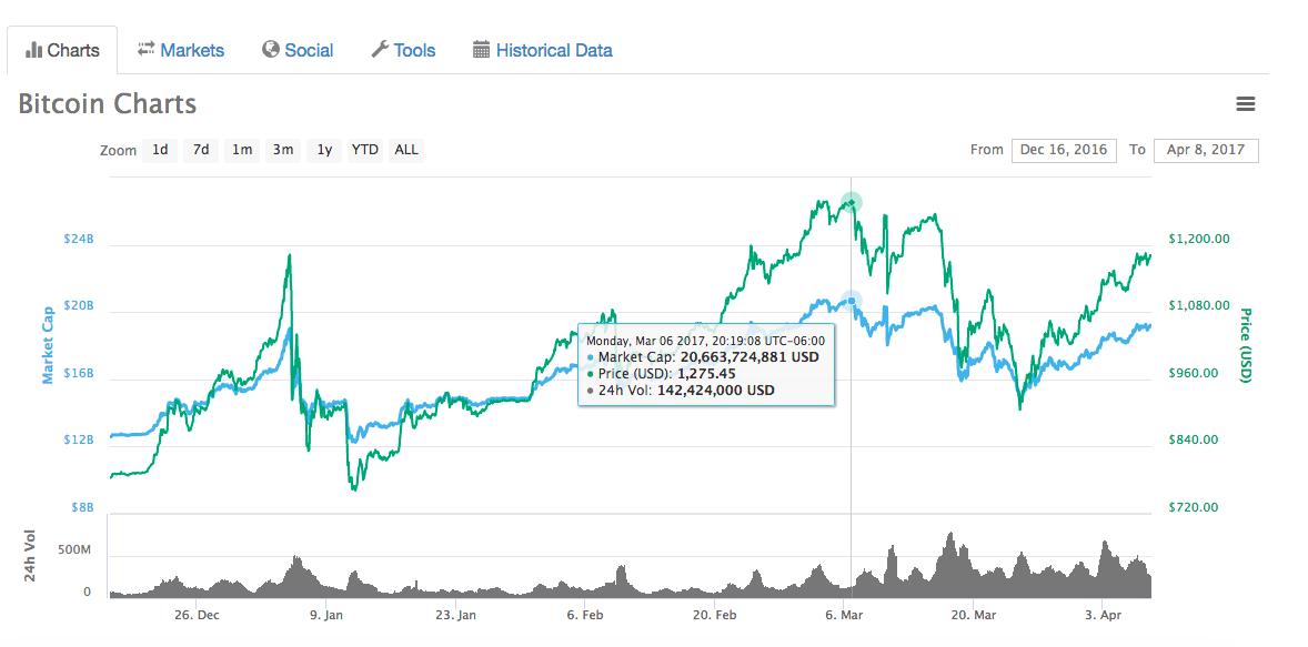 Mencairkan bitcoin mining
