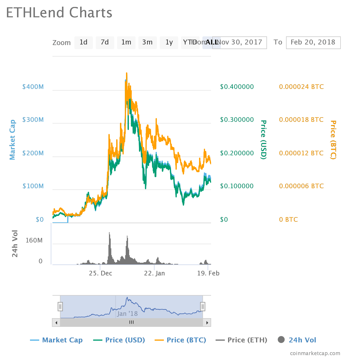 chart 2 - ETHlend (LEND) - This Cryptocurrency Has Big Potential
