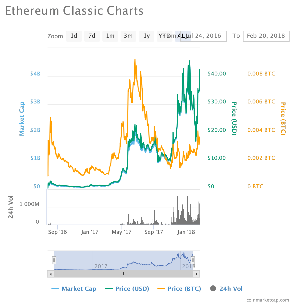 chart 4 - Ethereum Classic (ETH) All Time High Looms