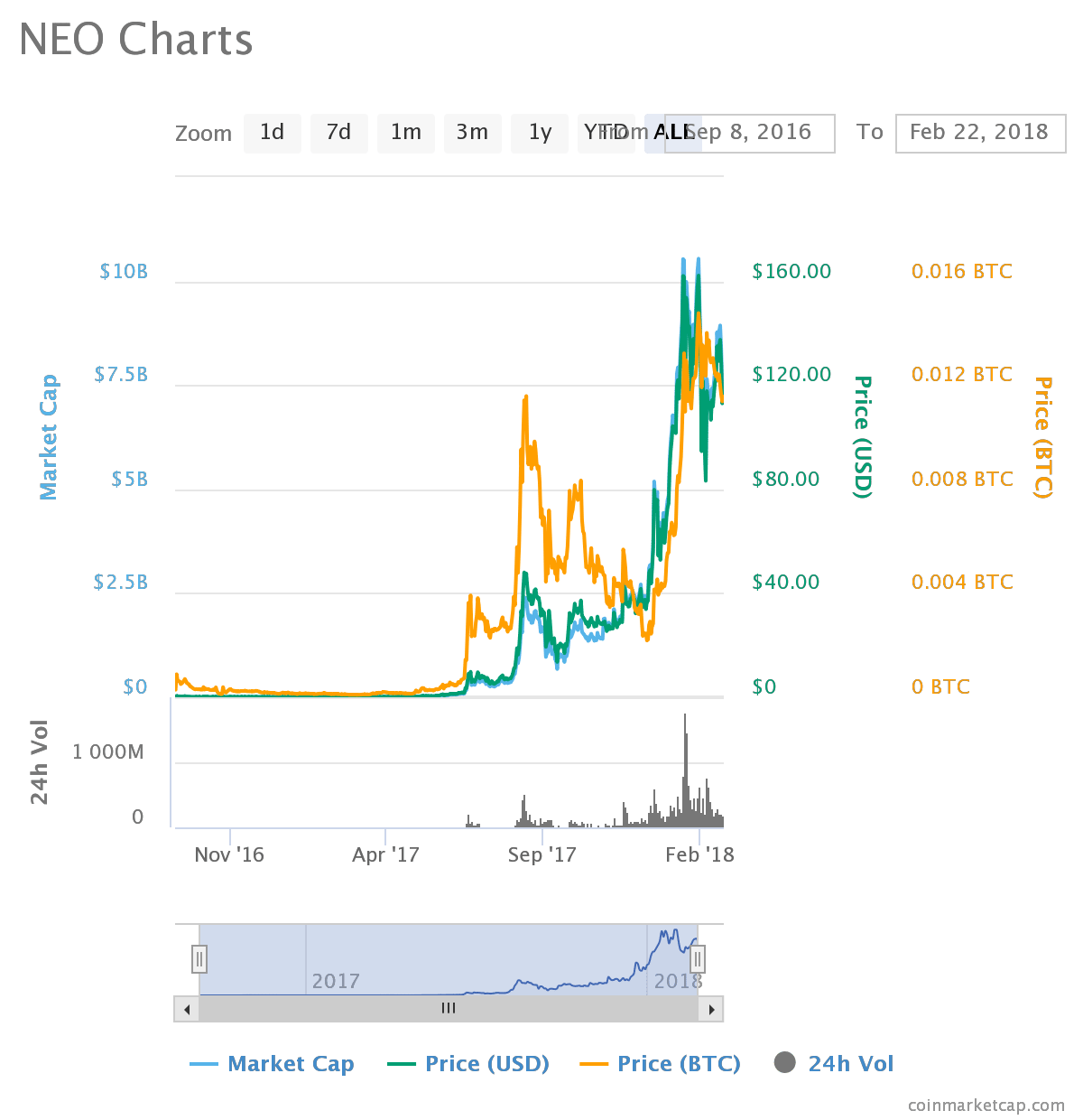 chart1 2 - NEO (NEO) - Prepping for All Time Highs
