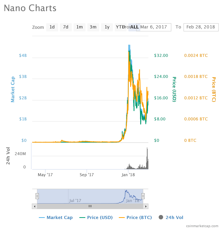 Coinmarketcap Bitcoin Core Litecoin Transaction Hash