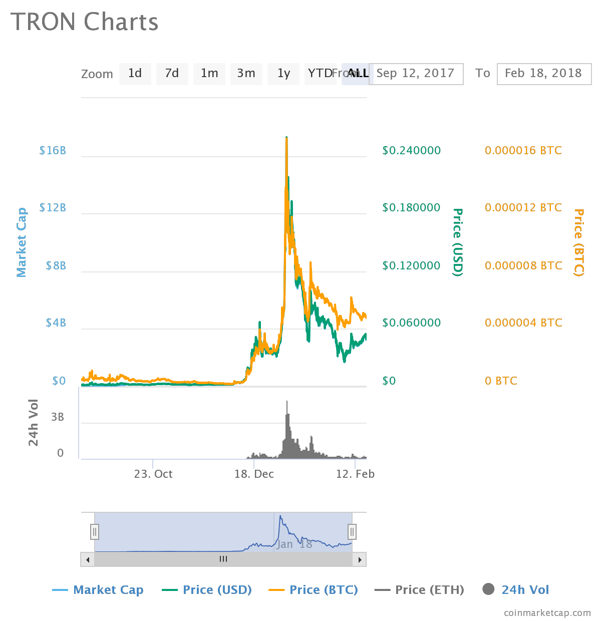 chart1 - Yachts and TRON (TRX)