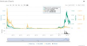 Coin Market Cap 300x160 - Vertcoin (VTC) Should Dethrone Bitcoin (BTC)