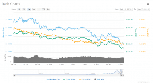 Dash Coin Market Cap 300x162 - Payza, Uphold Inc., Over 100,000 Companies Support Dash (Dash)