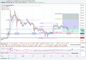 LTC price evolution
