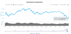 Market capitalisation of cryptocurrencies