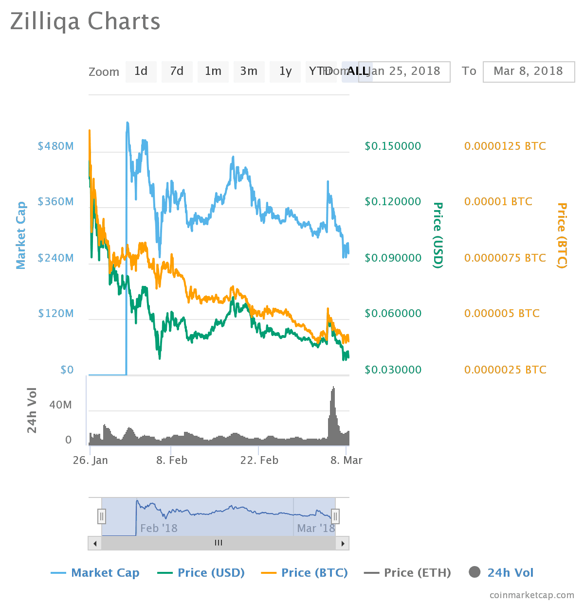 chart 3 - Zilliqa (ZIL) - Listed on Binance