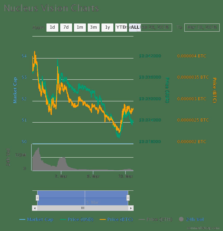 nucleus cryptocurrency price