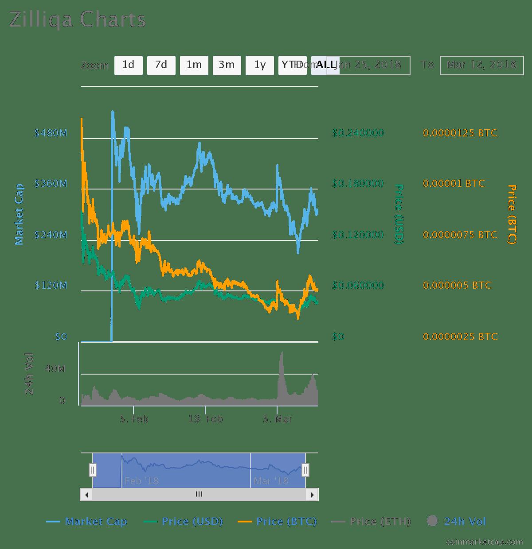 zilliqa cryptocurrency price