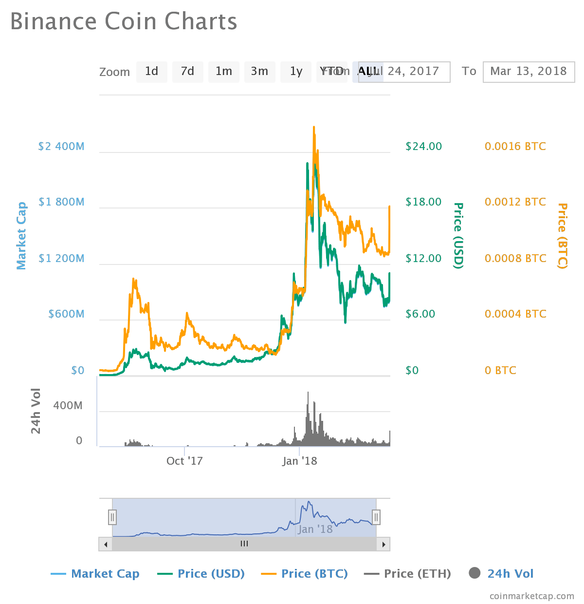 chart 8 - Binance Coin (BNB) - Price is Surging