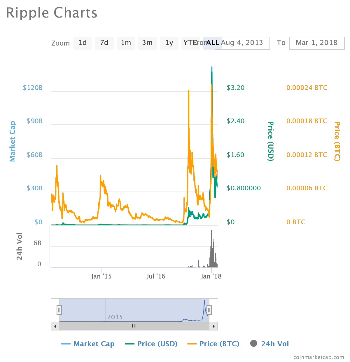 chart - Ripple (XRP) Has a Bright Future