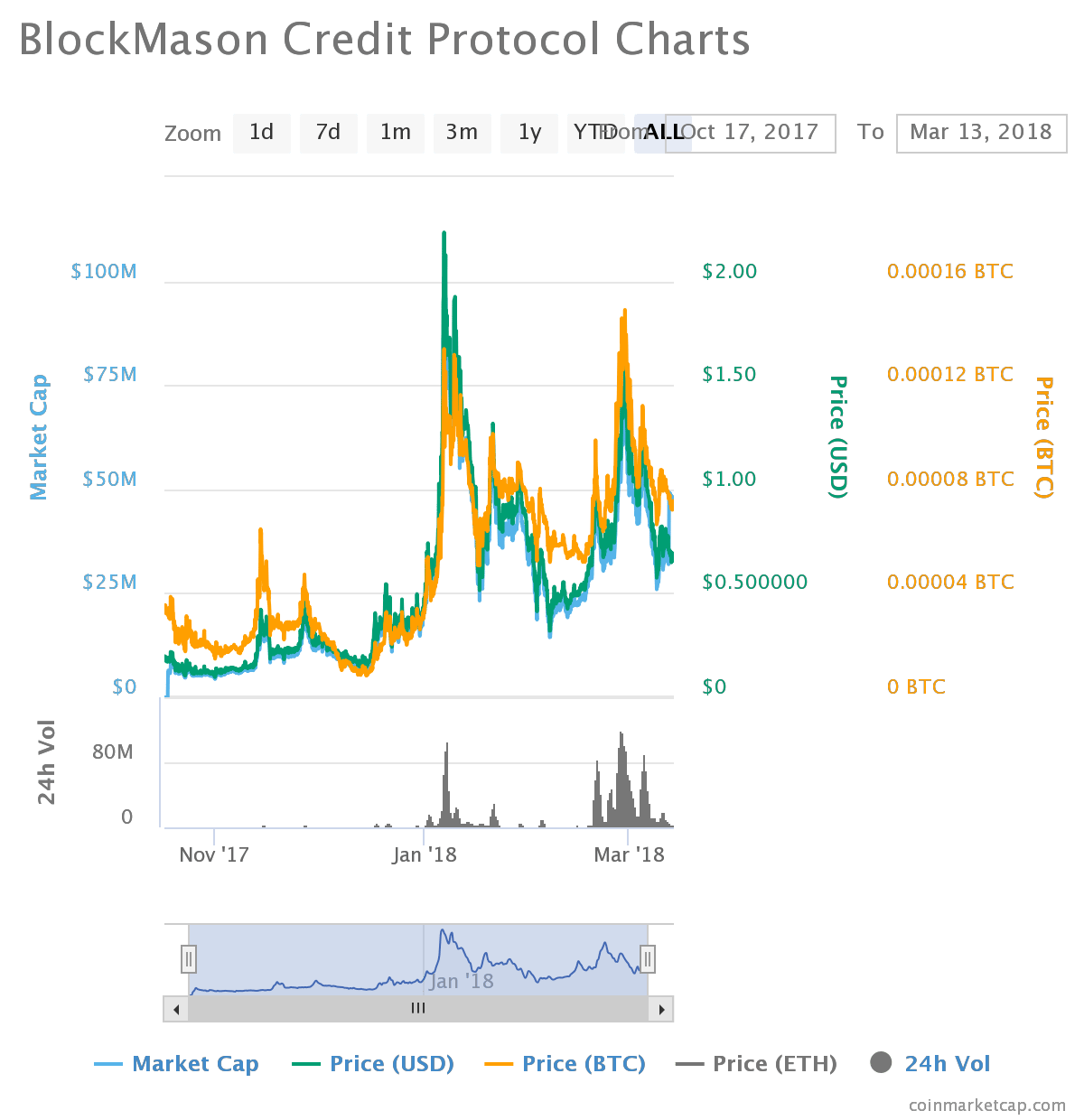 chart1 4 - Binance Coin (BNB) - Price is Surging