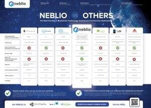 neb 300x214 - Neblio (NEBL) Hopes To Outmatch Ethereum, IOTA, NEO and Stratis, Then level Bitcoin.