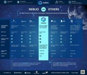 neb2 1 300x261 - Neblio (NEBL) Hopes To Outmatch Ethereum, IOTA, NEO and Stratis, Then level Bitcoin.