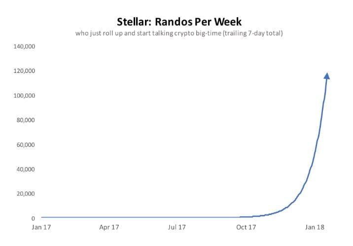 stelli - Stellar(XLM) Looks To Go Past Ripple(XRP), Litecoin(LTC), Zcash(ZEC), And Ethereum(ETH) With Lightening