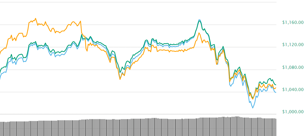 Bitcoin Cash BCH - Bitcoin Cash (BCH) Is On The Rise - Going To The Moon?