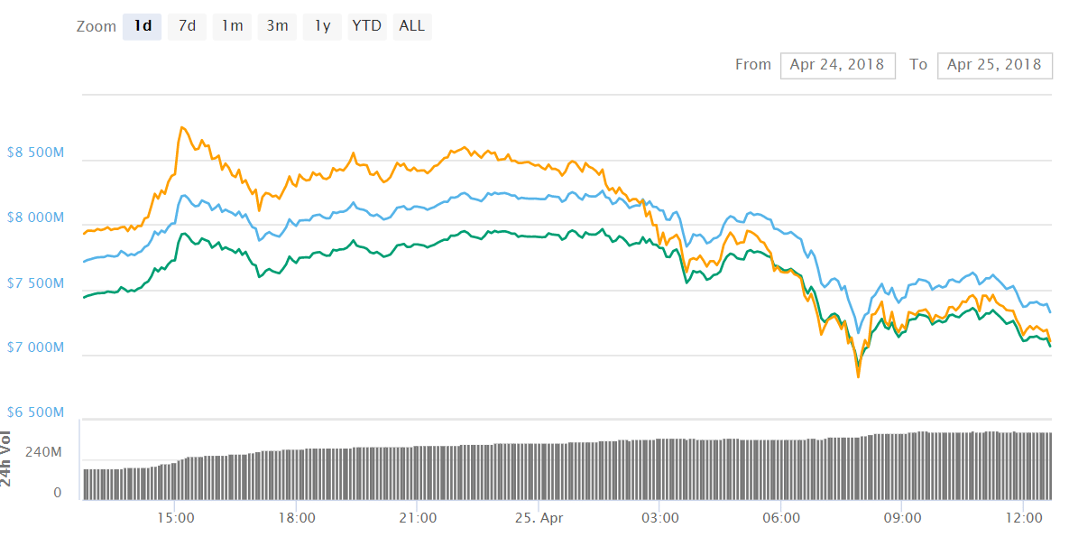 Cardano ADA 1 - Cardano (ADA) Gets Further Into Top 10 Cryptos For All The Right Reasons