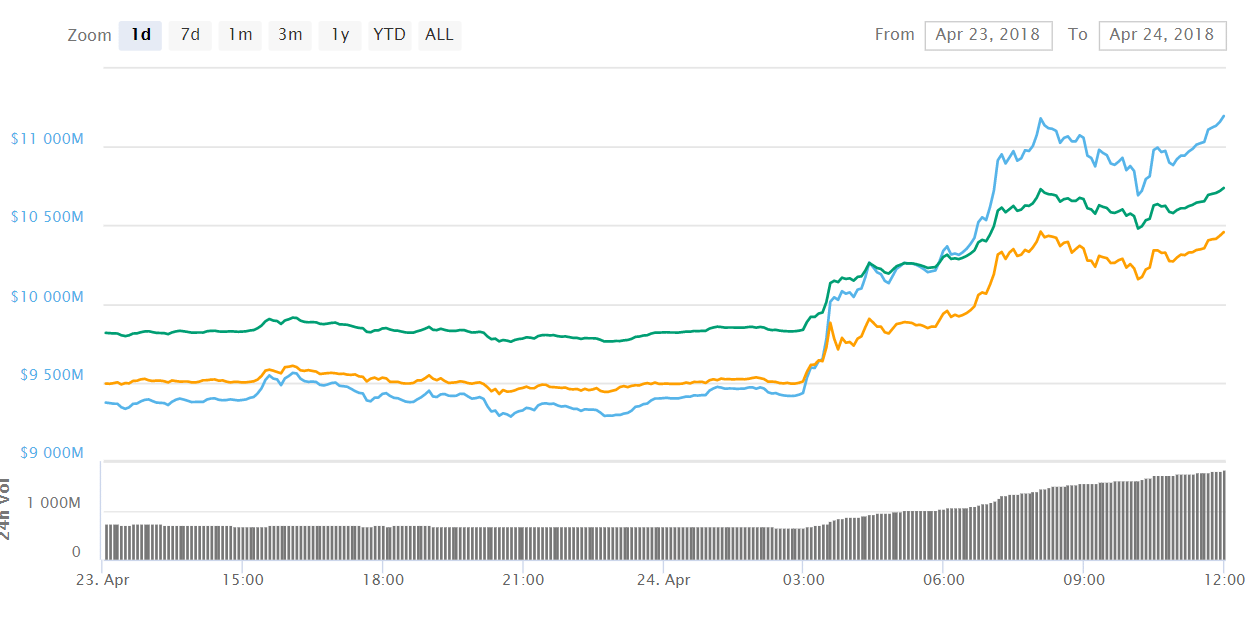 EOS EOS - EOS Main Net Launch on June 2 – The Transition will Trigger Increased Speed & Reduced Costs