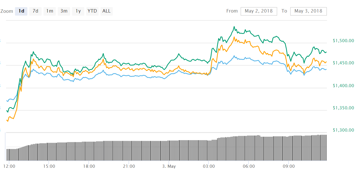 Bitcoin Cash BCH - Riding the wave: Ethereum (ETH) hits $720, Bitcoin Cash (BCH) reaches $1,500 and IOTA bounces with 16%