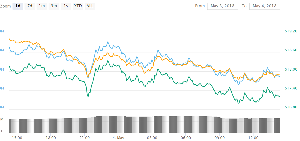 EOS EOS - EOS (EOS), Tron (TRX) and Stellar (XLM) Prices Drop – Current State of the Cryptos