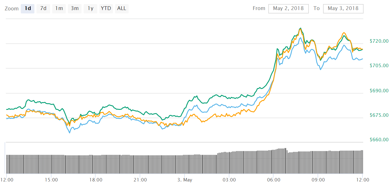 Ethereum ETH - Riding the wave: Ethereum (ETH) hits $720, Bitcoin Cash (BCH) reaches $1,500 and IOTA bounces with 16%