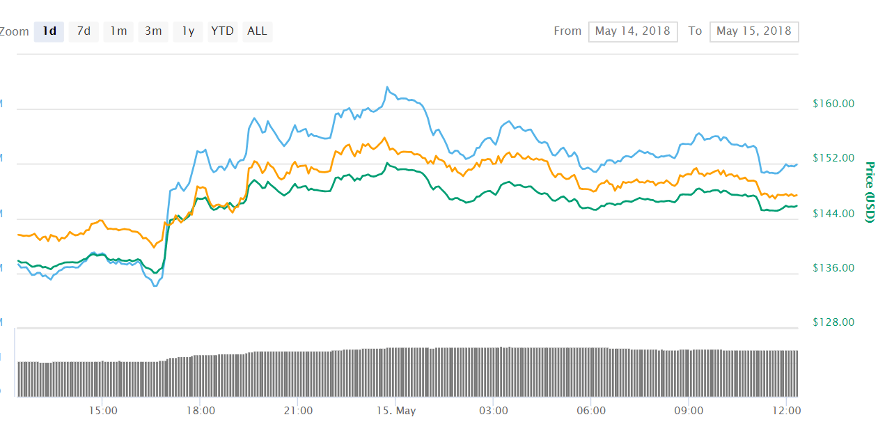 Litecoin LTC 3 - Litecoin (LTC) To Surpass Its All-time High by the End of 2018