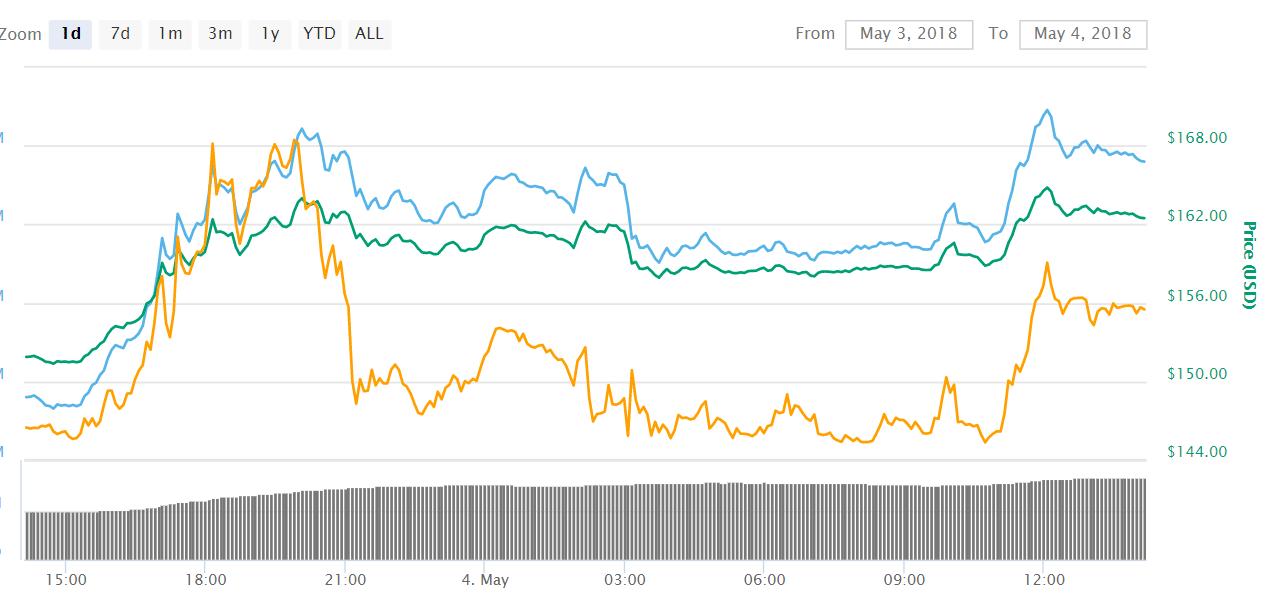 Litecoin LTC - Bulls On Their Way to Litecoin (LTC) – Now Faster Than Bitcoin (BTC)