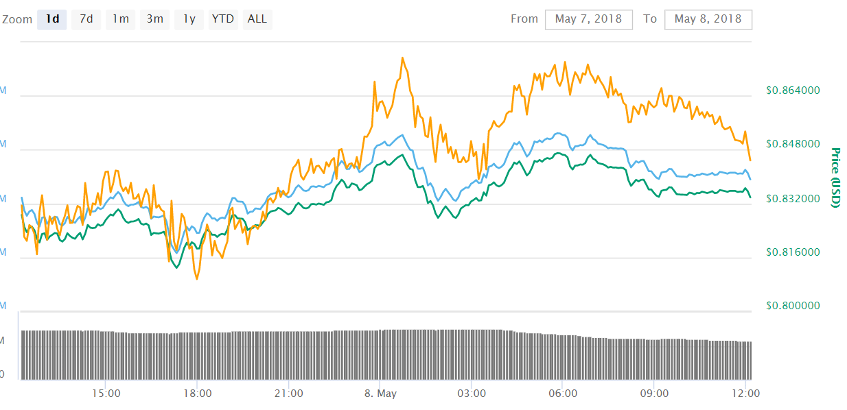 Ripple XRP 1 - Ripple (XRP) Still Going Strong After Its Massive Drop Following the Lawsuit